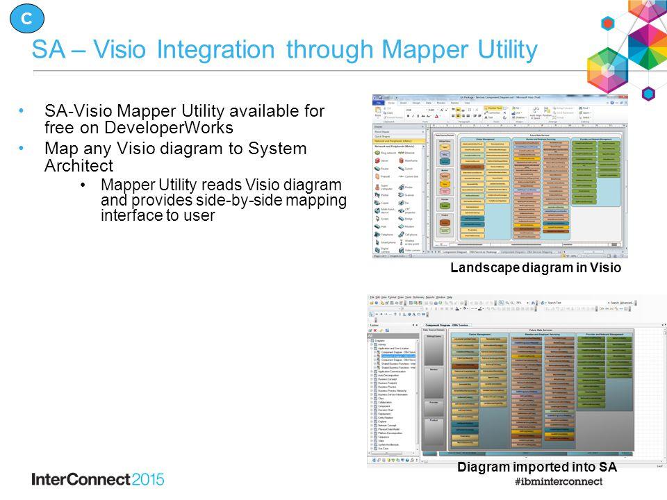 SA – Visio Integration through Mapper Utility SA-Visio Mapper Utility available for free on DeveloperWorks Map any Visio diagram to System Architect M