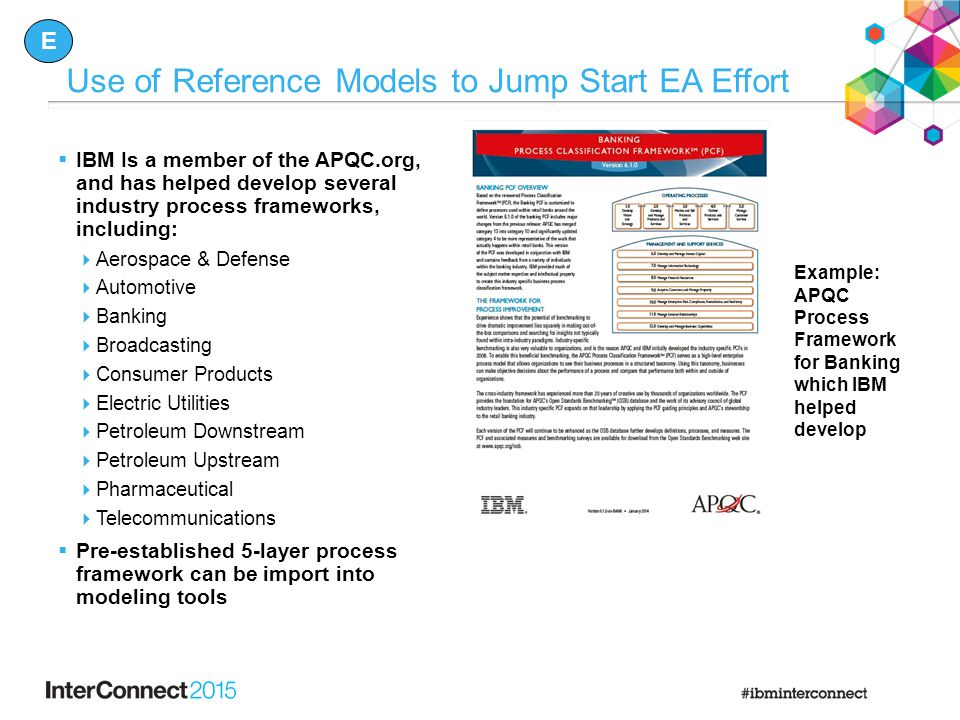 Use of Reference Models to Jump Start EA Effort  IBM Is a member of the APQC.org, and has helped develop several industry process frameworks, including:  Aerospace & Defense  Automotive  Banking  Broadcasting  Consumer Products  Electric Utilities  Petroleum Downstream  Petroleum Upstream  Pharmaceutical  Telecommunications  Pre-established 5-layer process framework can be import into modeling tools Example: APQC Process Framework for Banking which IBM helped develop E