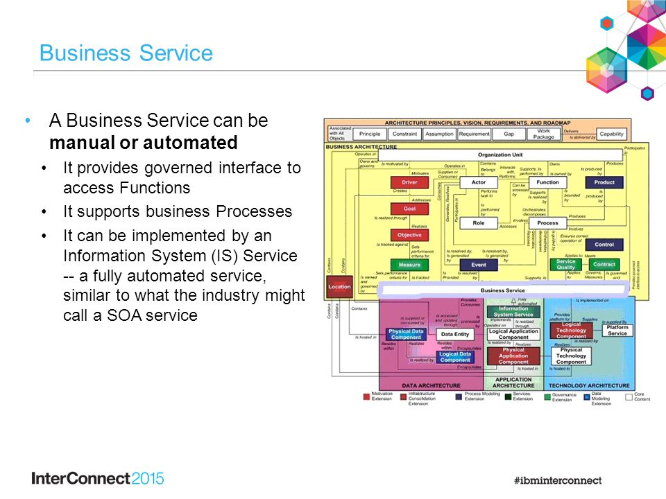 Business Service A Business Service can be manual or automated It provides governed interface to access Functions It supports business Processes It ca