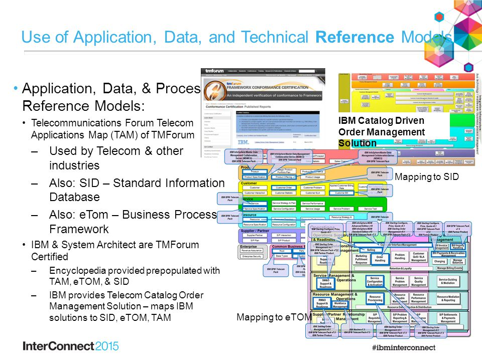 Use of Application, Data, and Technical Reference Models Application, Data, & Process Reference Models: Telecommunications Forum Telecom Applications Map (TAM) of TMForum –Used by Telecom & other industries –Also: SID – Standard Information Database –Also: eTom – Business Process Framework IBM & System Architect are TMForum Certified –Encyclopedia provided prepopulated with TAM, eTOM, & SID –IBM provides Telecom Catalog Order Management Solution – maps IBM solutions to SID, eTOM, TAM IBM Catalog Driven Order Management Solution Mapping to SID Mapping to eTOM