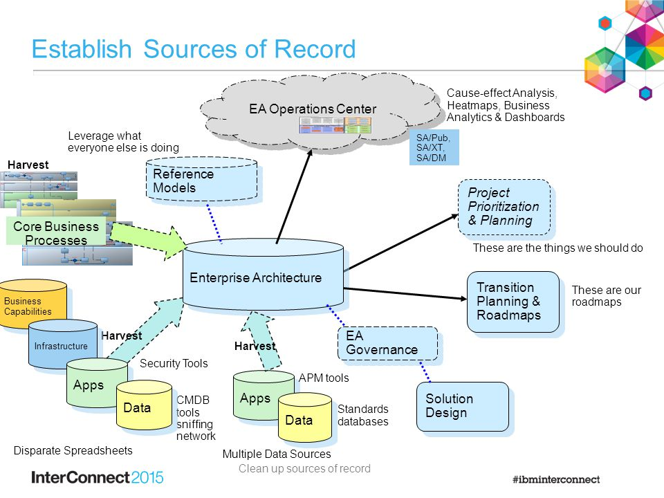 Reference Models EA Operations Center EA Governance Establish Sources of Record Transition Planning & Roadmaps Project Prioritization & Planning These are the things we should do These are our roadmaps Harvest Enterprise Architecture Core Business Processes Apps Data Security Tools Disparate Spreadsheets Multiple Data Sources Leverage what everyone else is doing Cause-effect Analysis, Heatmaps, Business Analytics & Dashboards Clean up sources of record Harvest SA/Pub, SA/XT, SA/DM Solution Design CMDB tools sniffing network Business Capabilities Infrastructure Apps Data Harvest Standards databases APM tools
