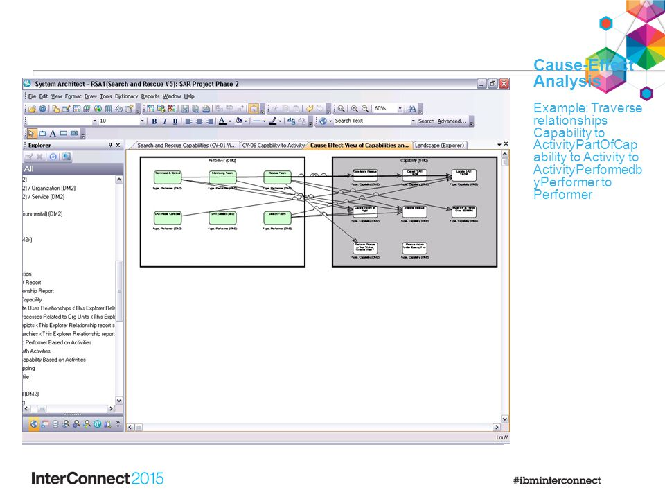 Cause-Effect Analysis Example: Traverse relationships Capability to ActivityPartOfCap ability to Activity to ActivityPerformedb yPerformer to Performer