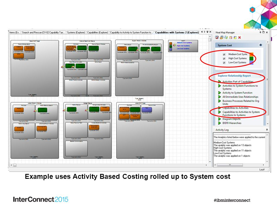 sgfsdfs Example uses Activity Based Costing rolled up to System cost