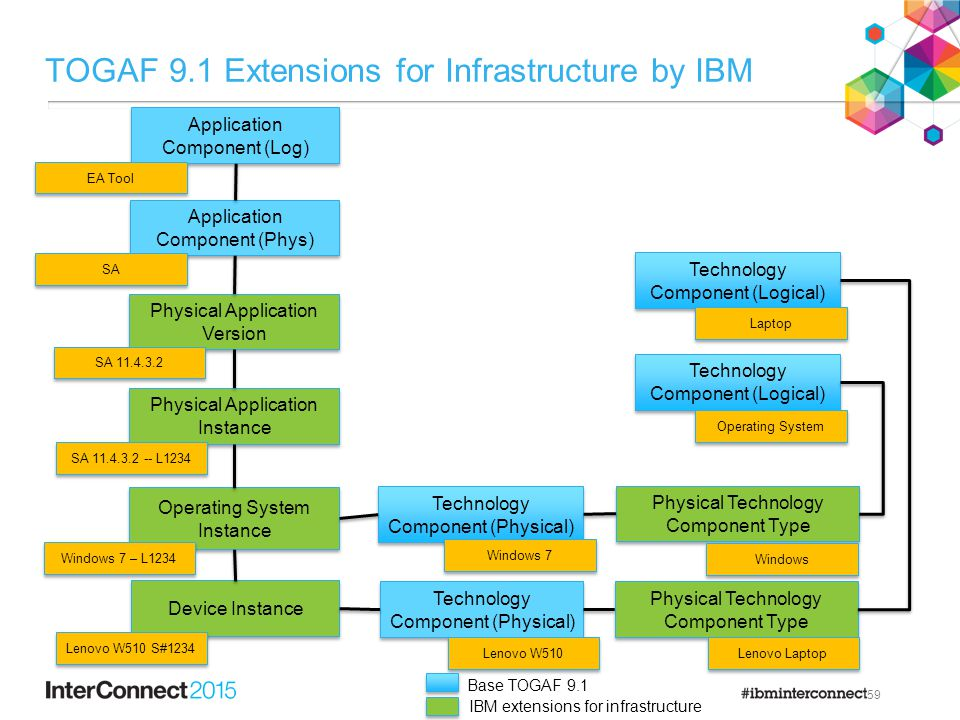 TOGAF 9.1 Extensions for Infrastructure by IBM 59 Physical Application Instance Physical Application Version Operating System Instance Device Instance Technology Component (Physical) Lenovo W510 SA 11.4.3.2 -- L1234 Lenovo W510 S#1234 Windows 7 – L1234 Application Component (Phys) SA 11.4.3.2 SA Application Component (Log) EA Tool Technology Component (Physical) Windows 7 Physical Technology Component Type Lenovo Laptop Physical Technology Component Type Windows Technology Component (Logical) Laptop Operating System Base TOGAF 9.1 IBM extensions for infrastructure