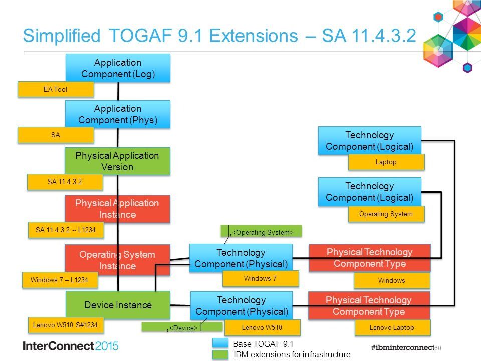 Simplified TOGAF 9.1 Extensions – SA 11.4.3.2 60 Physical Application Instance Physical Application Version Operating System Instance Device Instance Technology Component (Physical) Lenovo W510 SA 11.4.3.2 -- L1234 Lenovo W510 S#1234 Windows 7 – L1234 Application Component (Phys) SA 11.4.3.2 SA Application Component (Log) EA Tool Technology Component (Physical) Windows 7 Physical Technology Component Type Lenovo Laptop Physical Technology Component Type Windows Technology Component (Logical) Laptop Operating System, Base TOGAF 9.1 IBM extensions for infrastructure