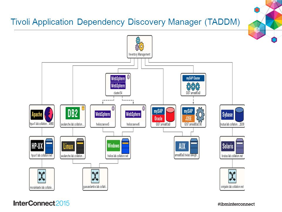 Tivoli Application Dependency Discovery Manager (TADDM)