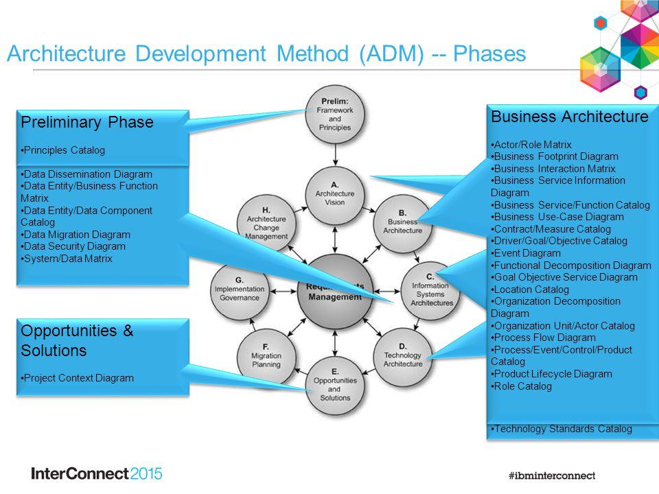 Architecture Development Method (ADM) -- Phases Application Architecture Application and User Location Diagram Application Communication Diagram Appli