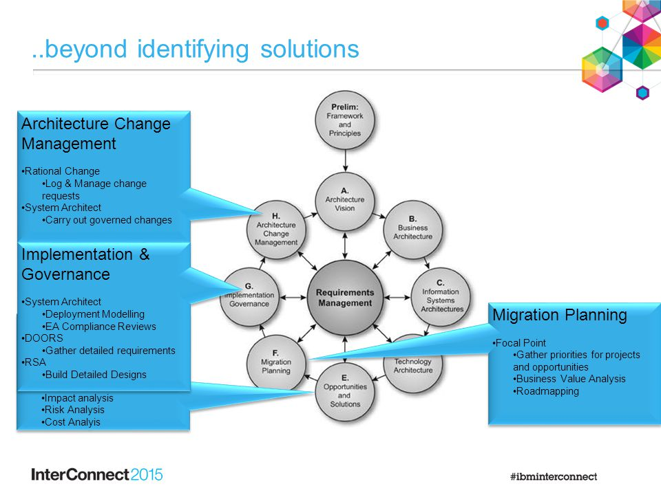 Migration Planning Focal Point Gather priorities for projects and opportunities Business Value Analysis Roadmapping Migration Planning Focal Point Gather priorities for projects and opportunities Business Value Analysis Roadmapping Opportunities & Solutions System Architect Gap analysis Impact analysis Risk Analysis Cost Analyis Opportunities & Solutions System Architect Gap analysis Impact analysis Risk Analysis Cost Analyis..beyond identifying solutions Architecture Change Management Rational Change Log & Manage change requests System Architect Carry out governed changes Architecture Change Management Rational Change Log & Manage change requests System Architect Carry out governed changes Implementation & Governance System Architect Deployment Modelling EA Compliance Reviews DOORS Gather detailed requirements RSA Build Detailed Designs Implementation & Governance System Architect Deployment Modelling EA Compliance Reviews DOORS Gather detailed requirements RSA Build Detailed Designs