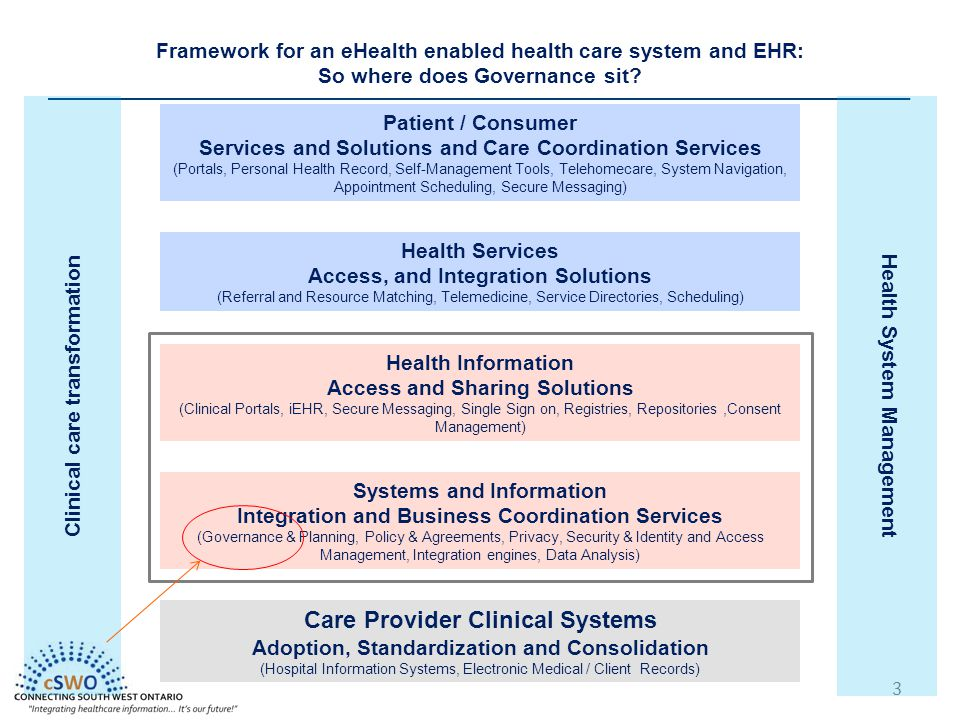 3 Patient / Consumer Services and Solutions and Care Coordination Services (Portals, Personal Health Record, Self-Management Tools, Telehomecare, System Navigation, Appointment Scheduling, Secure Messaging) Health Services Access, and Integration Solutions (Referral and Resource Matching, Telemedicine, Service Directories, Scheduling) Health Information Access and Sharing Solutions (Clinical Portals, iEHR, Secure Messaging, Single Sign on, Registries, Repositories,Consent Management) Systems and Information Integration and Business Coordination Services (Governance & Planning, Policy & Agreements, Privacy, Security & Identity and Access Management, Integration engines, Data Analysis) Care Provider Clinical Systems Adoption, Standardization and Consolidation (Hospital Information Systems, Electronic Medical / Client Records) Framework for an eHealth enabled health care system and EHR: So where does Governance sit.