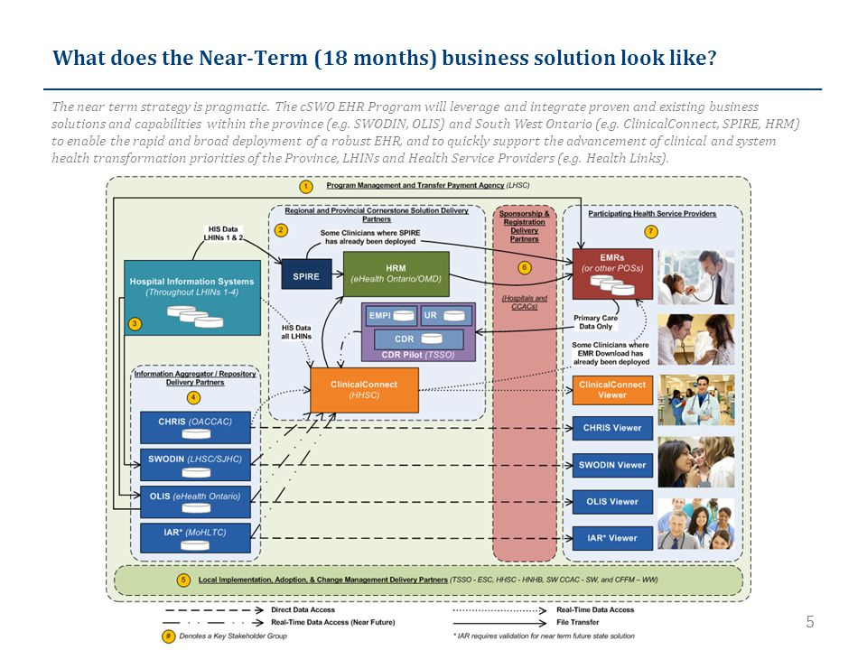 5 What does the Near-Term (18 months) business solution look like.