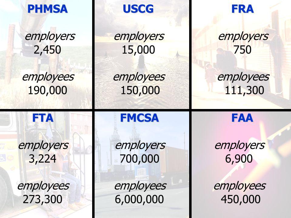 PHMSA employers 2,450 employees 190,000USCG employers 15,000 employees 150,000FRA employers 750 employees 111,300FTA employers 3,224 employees 273,300