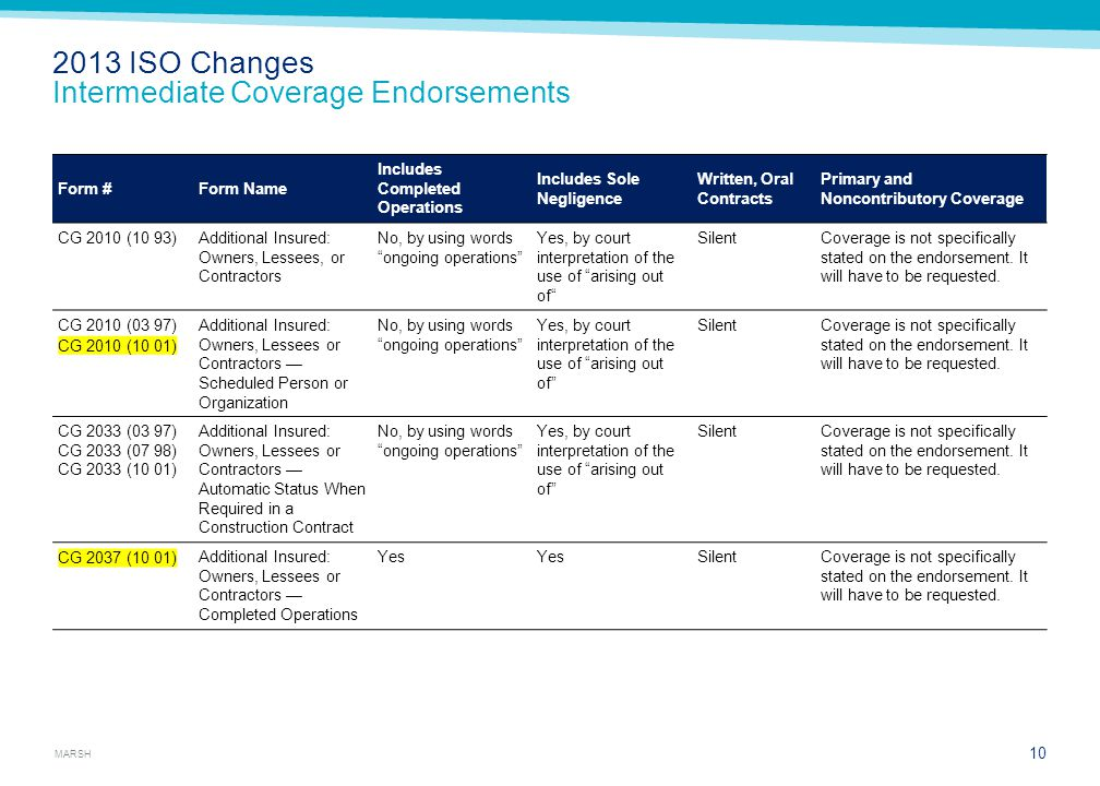 MARSH 2013 ISO Changes Intermediate Coverage Endorsements Form #Form Name Includes Completed Operations Includes Sole Negligence Written, Oral Contrac