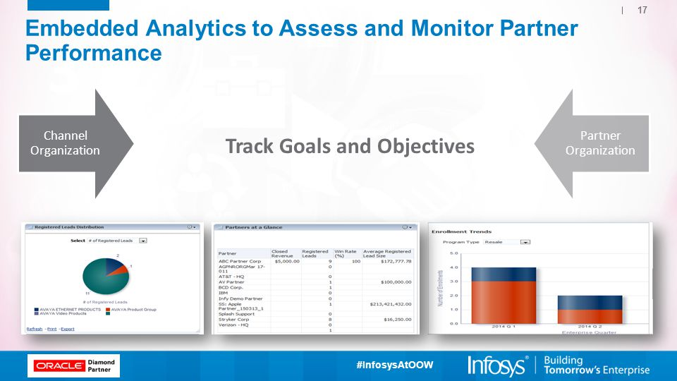 #InfosysAtOOW 17 Channel Organization Partner Organization 3 Embedded Analytics to Assess and Monitor Partner Performance Track Goals and Objectives