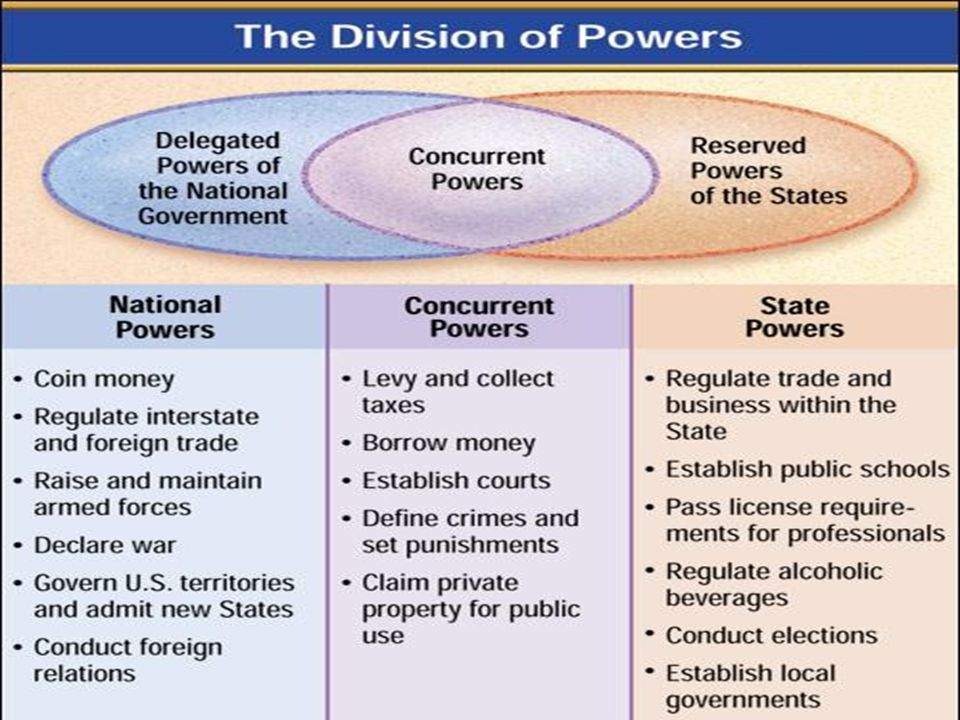 The Division of Powers The federal system determines the way that powers are divided and shared between the National and State governments. Chapter 4,