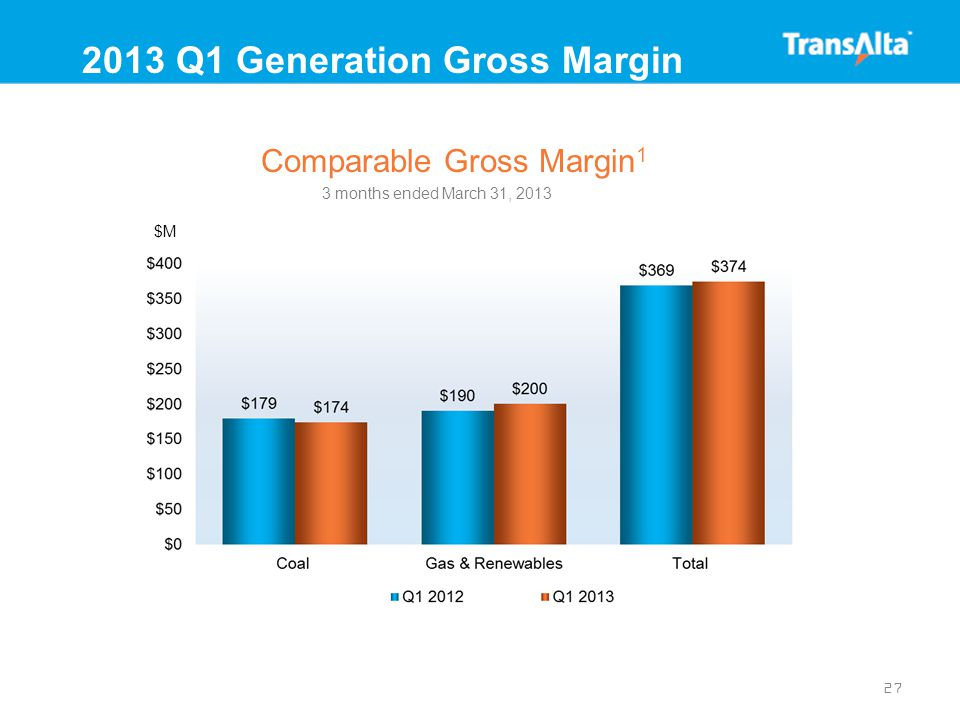 27 2013 Q1 Generation Gross Margin Comparable Gross Margin 1 3 months ended March 31, 2013 $M