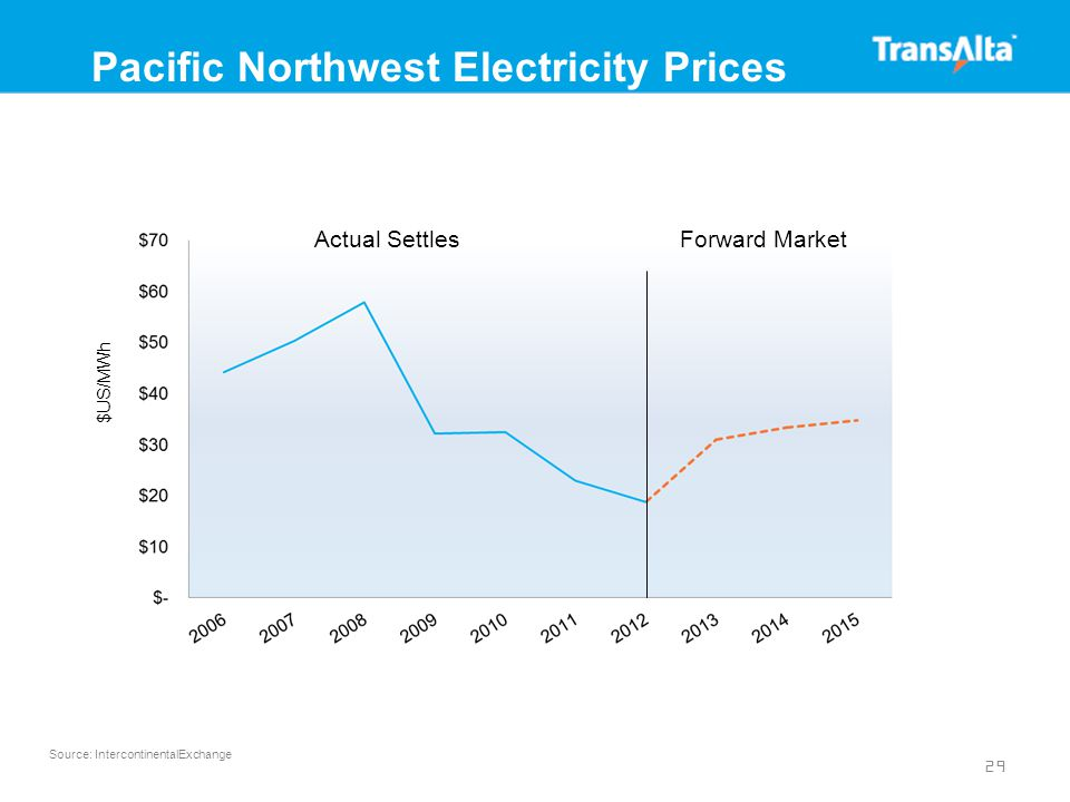 29 Pacific Northwest Electricity Prices Actual SettlesForward Market $US/MWh Source: IntercontinentalExchange