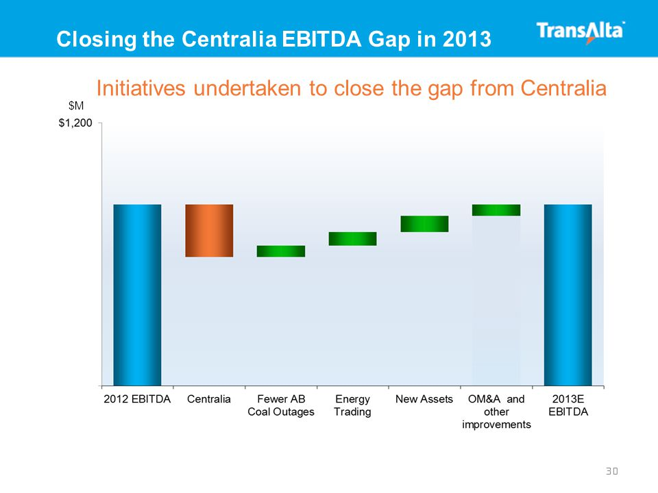 30 Closing the Centralia EBITDA Gap in 2013 Initiatives undertaken to close the gap from Centralia $M