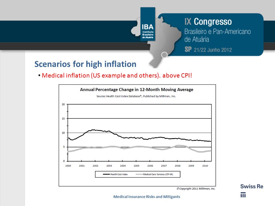Scenarios for high inflation Medical inflation (US example and others).