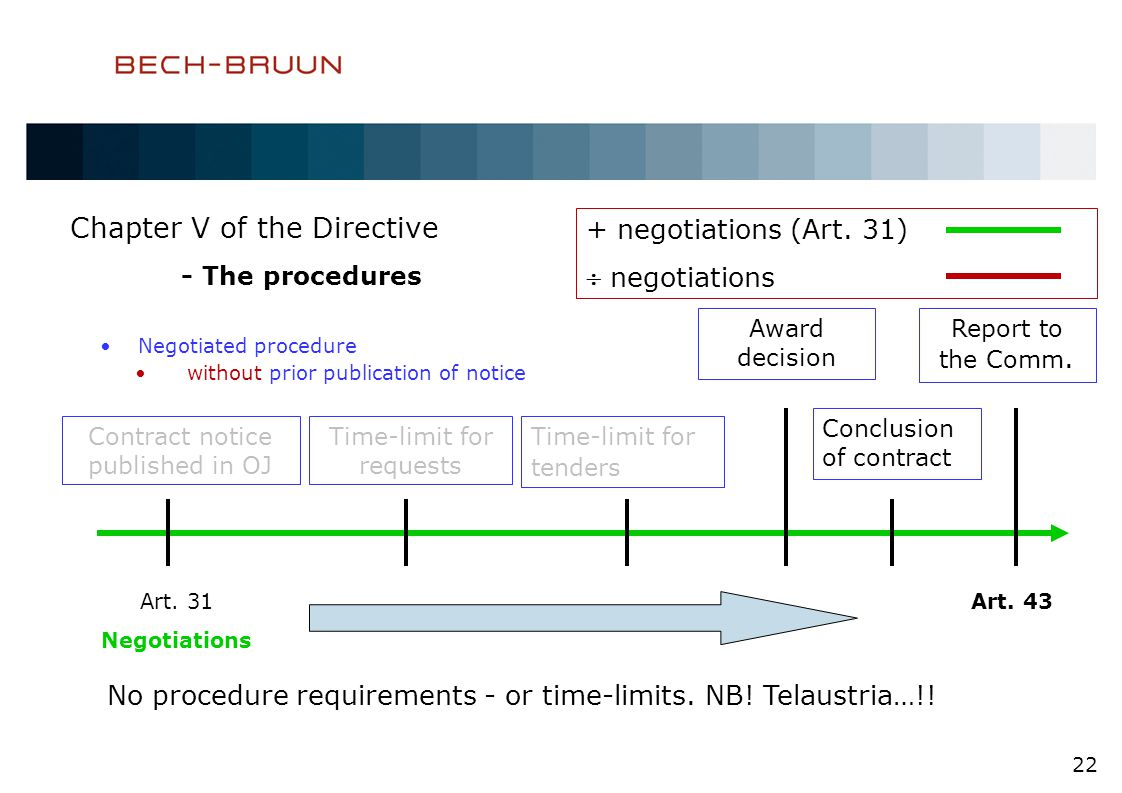 Chapter V of the Directive - The procedures Negotiated procedure without prior publication of notice 22 Contract notice published in OJ Time-limit for requests Award decision Conclusion of contract Report to the Comm.