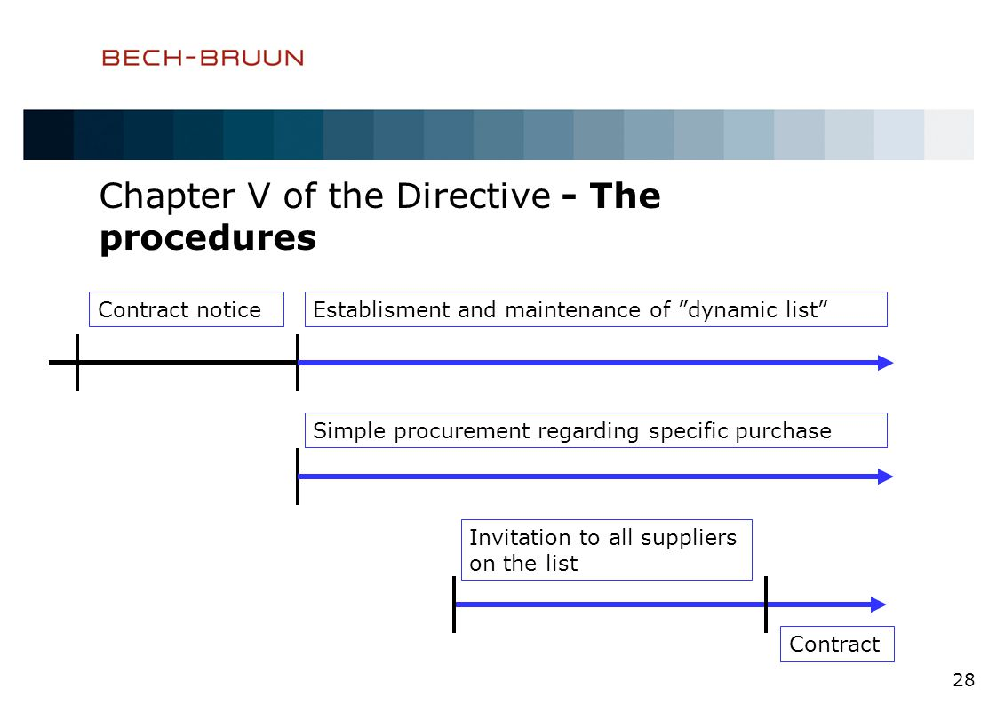 Chapter V of the Directive - The procedures 28 Contract noticeEstablisment and maintenance of dynamic list Simple procurement regarding specific purchase Invitation to all suppliers on the list Contract
