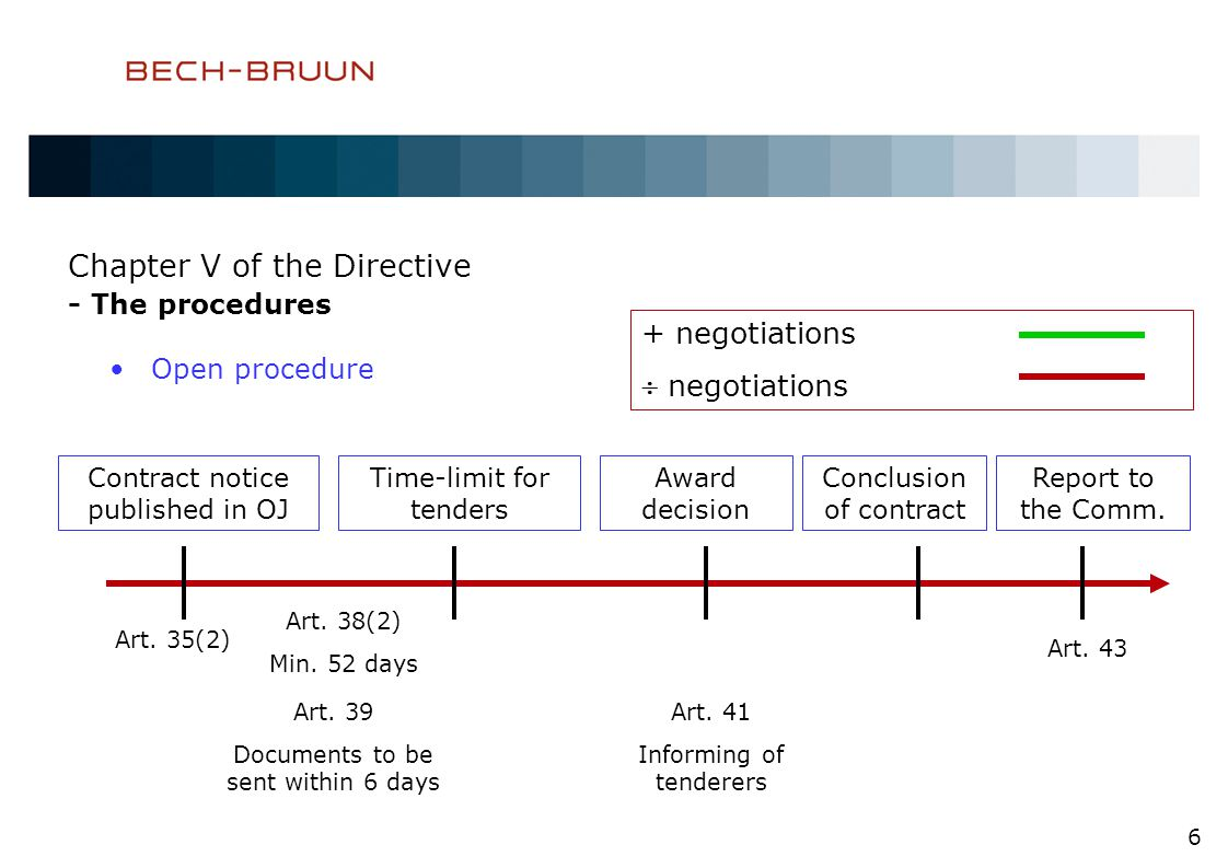 Chapter V of the Directive - The procedures Open procedure 6 Contract notice published in OJ Time-limit for tenders Award decision Conclusion of contract Report to the Comm.