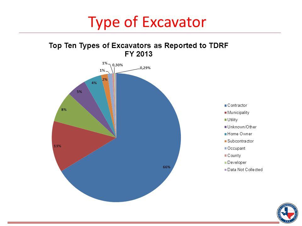 Type of Excavator