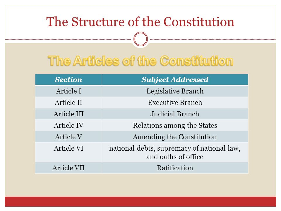 The Structure of the Constitution SectionSubject Addressed Article ILegislative Branch Article IIExecutive Branch Article IIIJudicial Branch Article I