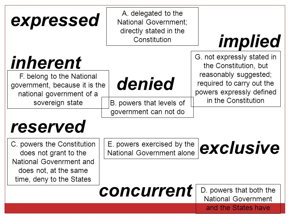 expressed implied inherent denied reserved exclusive concurrent A. delegated to the National Government; directly stated in the Constitution G. not ex