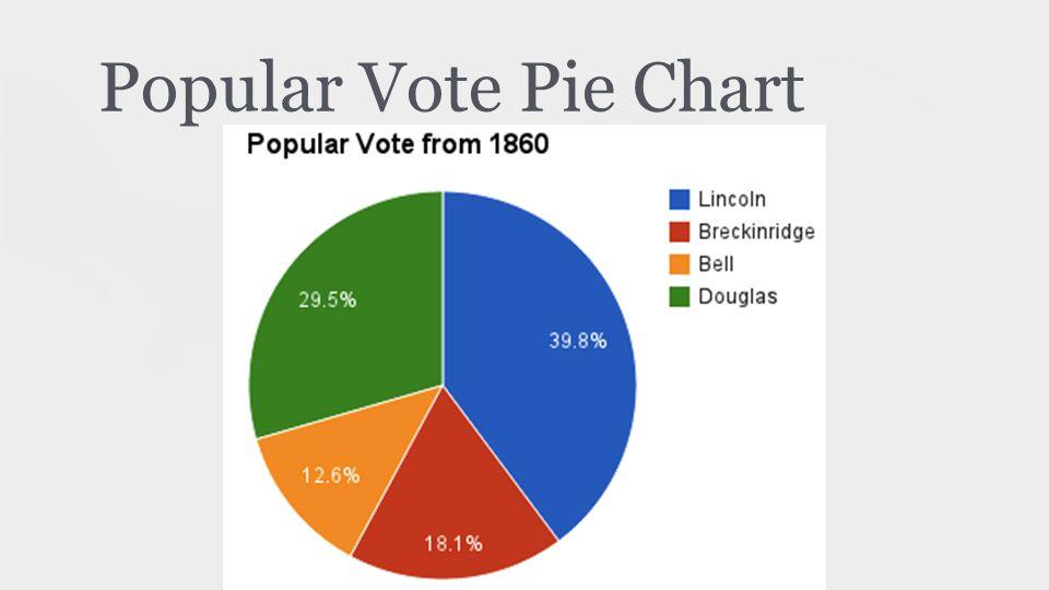 Popular Vote Pie Chart