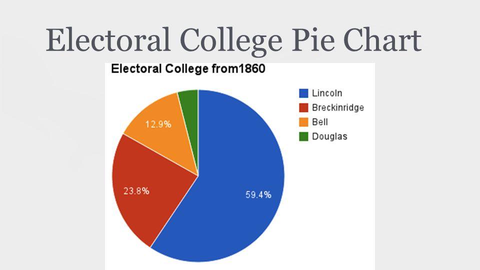 Electoral College Pie Chart