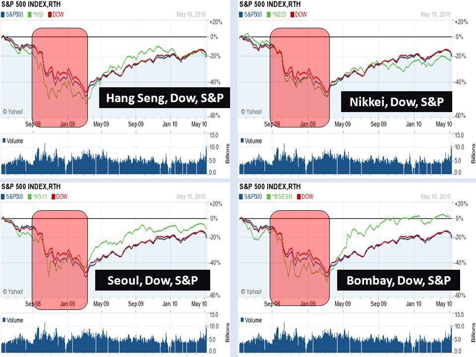 Hang Seng, Dow, S&P Nikkei, Dow, S&P Seoul, Dow, S&PBombay, Dow, S&P