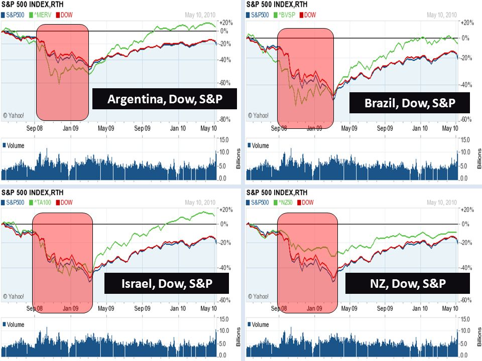 Israel, Dow, S&P Brazil, Dow, S&P Argentina, Dow, S&P NZ, Dow, S&P