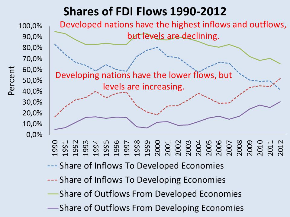 Developed nations have the highest inflows and outflows, but levels are declining.