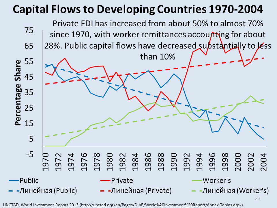 23 Private FDI has increased from about 50% to almost 70% since 1970, with worker remittances accounting for about 28%.