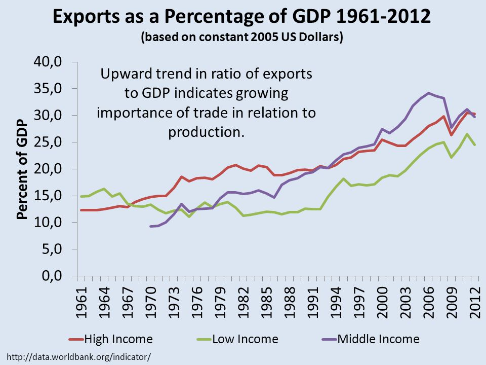 Exports as a Percentage of GDP 1961-2012 (based on constant 2005 US Dollars) http://data.worldbank.org/indicator/ Upward trend in ratio of exports to GDP indicates growing importance of trade in relation to production.