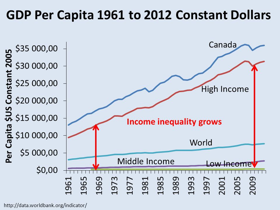 GDP Per Capita 1961 to 2012 Constant Dollars http://data.worldbank.org/indicator/ Income inequality grows Canada High Income World Middle Income Low Income