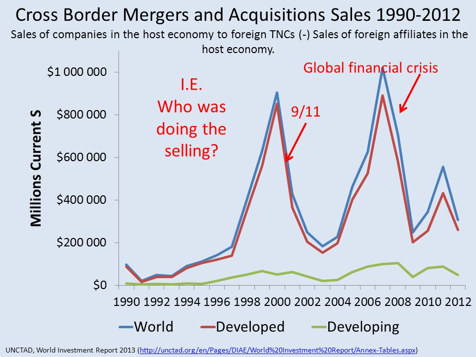 9/11 Global financial crisis Cross Border Mergers and Acquisitions Sales 1990-2012 Sales of companies in the host economy to foreign TNCs (-) Sales of foreign affiliates in the host economy.