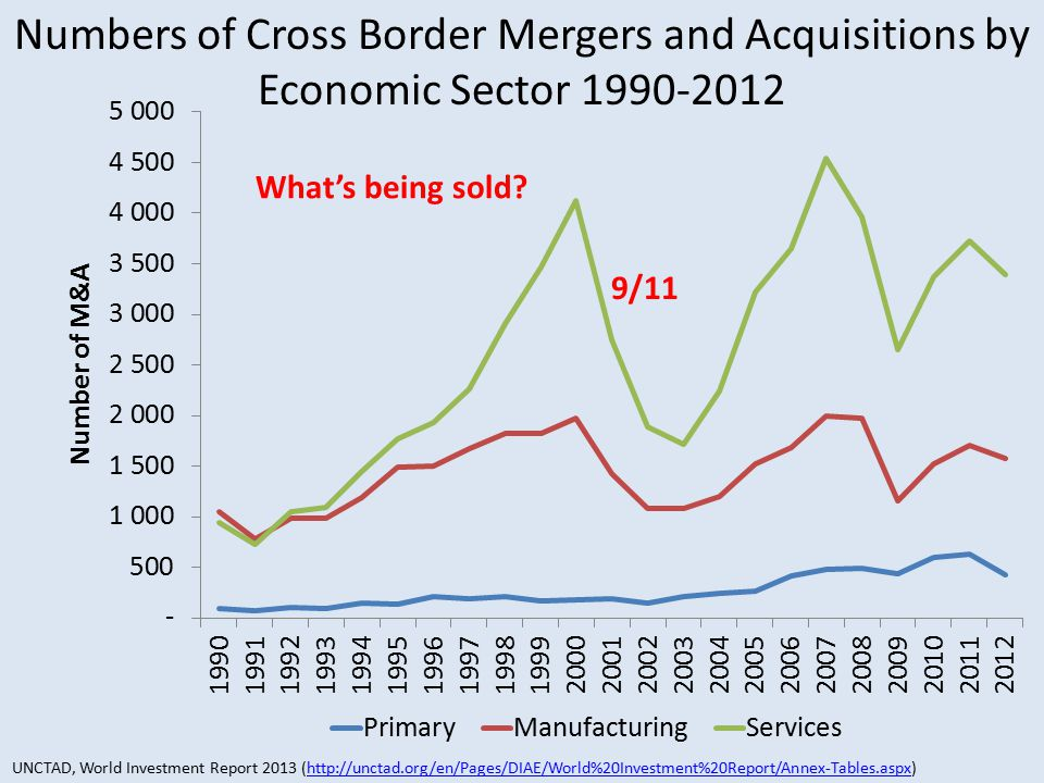 Numbers of Cross Border Mergers and Acquisitions by Economic Sector 1990-2012 What's being sold.