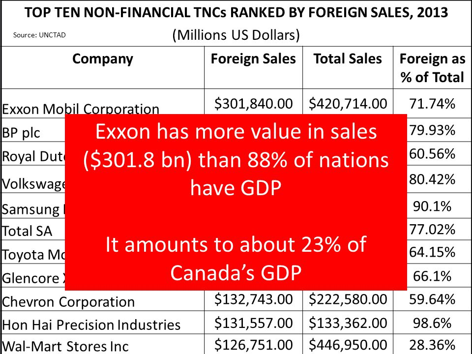 TOP TEN NON-FINANCIAL TNCs RANKED BY FOREIGN SALES, 2013 (Millions US Dollars) CompanyForeign SalesTotal SalesForeign as % of Total Exxon Mobil Corporation $301,840.00$420,714.0071.74% BP plc $300,216.00$375,580.0079.93% Royal Dutch Shell plc $282,930.00$467,153.0060.56% Volkswagen Group $199,128.90$247,623.7080.42% Samsung Electronics $188,833.00$209,727.0090.1% Total SA $180,439.95$234,287.3777.02% Toyota Motor Corporation $170,485.86$265,769.6064.15% Glencore Xtrata PLC $153,912.00$232,694.0066.1% Chevron Corporation $132,743.00$222,580.0059.64% Hon Hai Precision Industries $131,557.00$133,362.0098.6% Wal-Mart Stores Inc $126,751.00$446,950.0028.36% Exxon has more value in sales ($301.8 bn) than 88% of nations have GDP It amounts to about 23% of Canada's GDP Source: UNCTAD