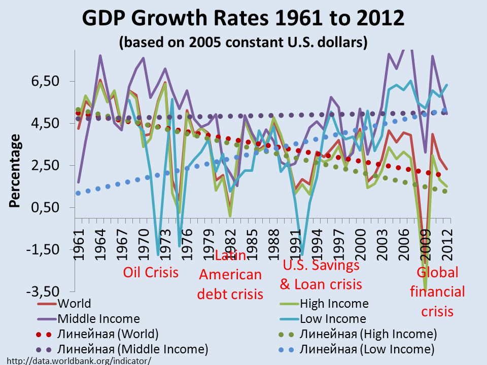 GDP Growth Rates 1961 to 2012 (based on 2005 constant U.S.