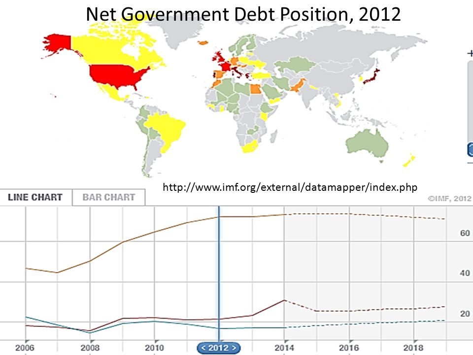 Net Government Debt Position, 2012 http://www.imf.org/external/datamapper/index.php