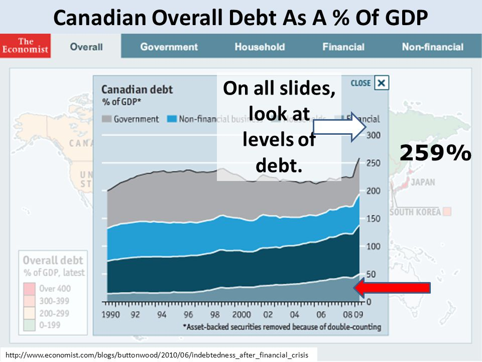 Canadian Overall Debt As A % Of GDP 259% On all slides, look at levels of debt.