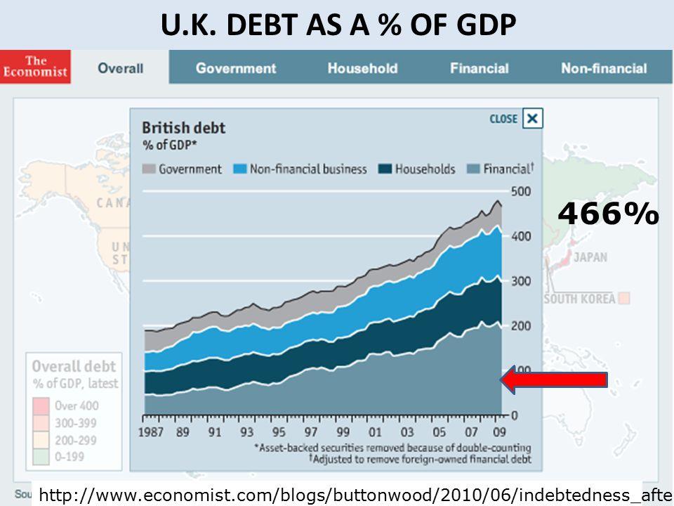 U.K. DEBT AS A % OF GDP 466% http://www.economist.com/blogs/buttonwood/2010/06/indebtedness_after_financial_crisis