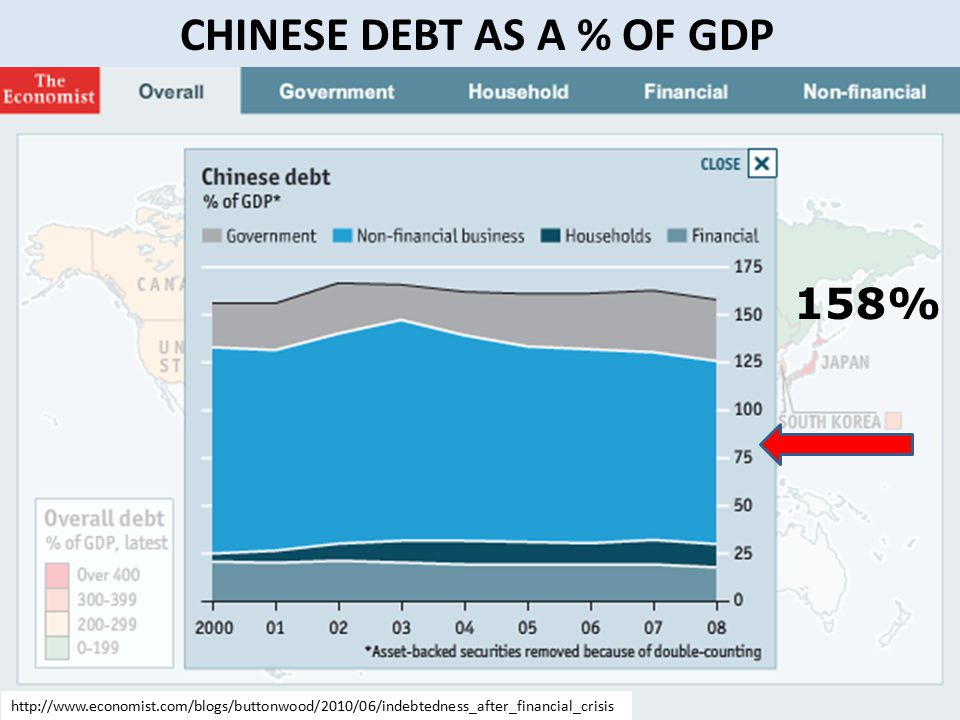 CHINESE DEBT AS A % OF GDP 158% http://www.economist.com/blogs/buttonwood/2010/06/indebtedness_after_financial_crisis