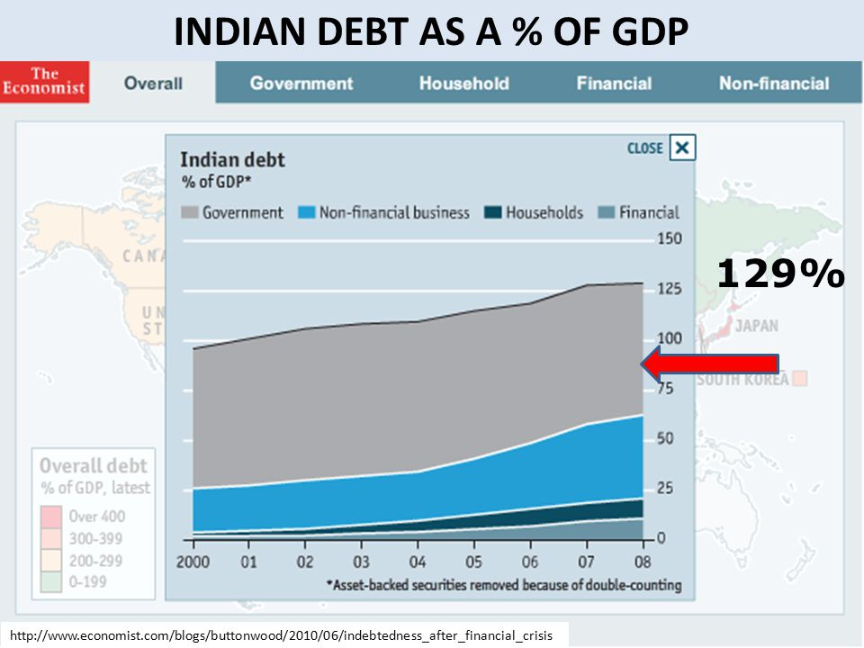 INDIAN DEBT AS A % OF GDP 129% http://www.economist.com/blogs/buttonwood/2010/06/indebtedness_after_financial_crisis