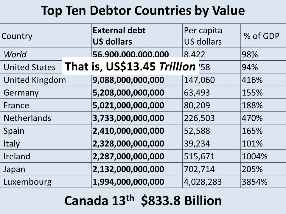 Country External debt US dollars Per capita US dollars % of GDP World56,900,000,000,0008,42298% United States13,450,000,000,00043,75894% United Kingdom9,088,000,000,000147,060416% Germany5,208,000,000,00063,493155% France5,021,000,000,00080,209188% Netherlands3,733,000,000,000226,503470% Spain2,410,000,000,00052,588165% Italy2,328,000,000,00039,234101% Ireland2,287,000,000,000515,6711004% Japan2,132,000,000,000702,714205% Luxembourg1,994,000,000,0004,028,2833854% Top Ten Debtor Countries by Value Canada 13 th $833.8 Billion That is, US$13.45 Trillion