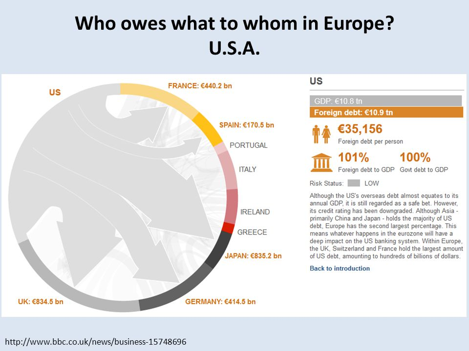 http://www.bbc.co.uk/news/business-15748696 Who owes what to whom in Europe U.S.A.