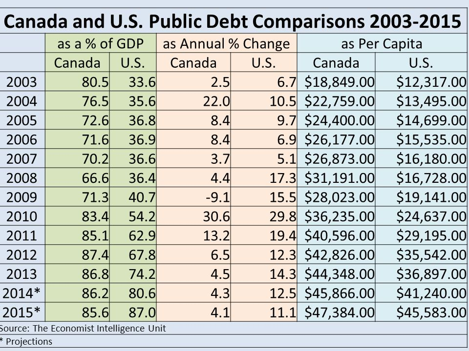 Canada and U.S.