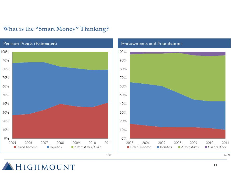 Pension Funds (Estimated)Endowments and Foundations What is the Smart Money Thinking.