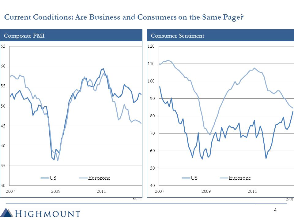 Composite PMI 10/31 Consumer Sentiment 10/31 Current Conditions: Are Business and Consumers on the Same Page.